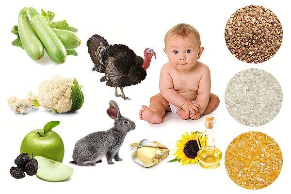 ПОДРОБНАЯ схема введения прикорма с соответствии с рекомендациями Всемирной Организации Здравоохранения.