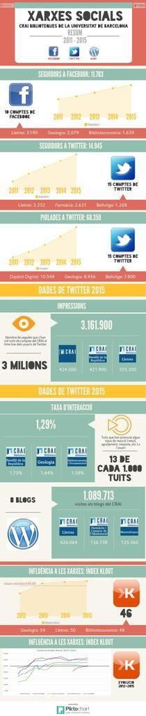 Xarxes Socials | Piktochart Infographic  Realitzada per Jordi Casadellà del Grup de treball de Xarxes CRAI  https://magic.piktochart.com/output/6587628-xarxes-socials