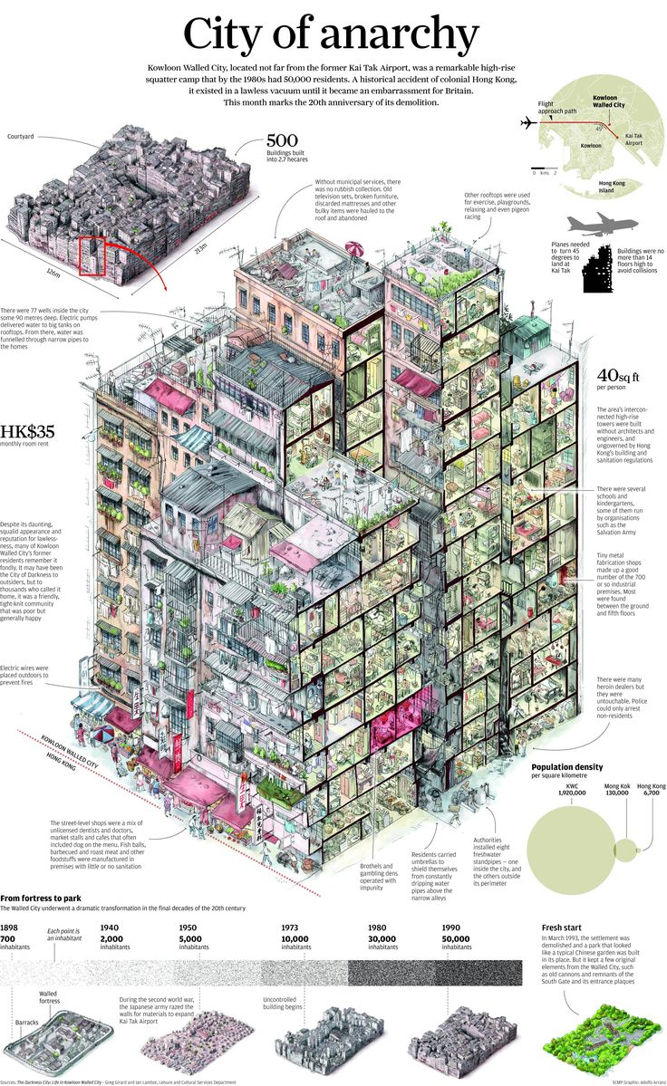 Magnificent cross-section and infographic display about the Kowloon Walled City complex (Hong Kong)