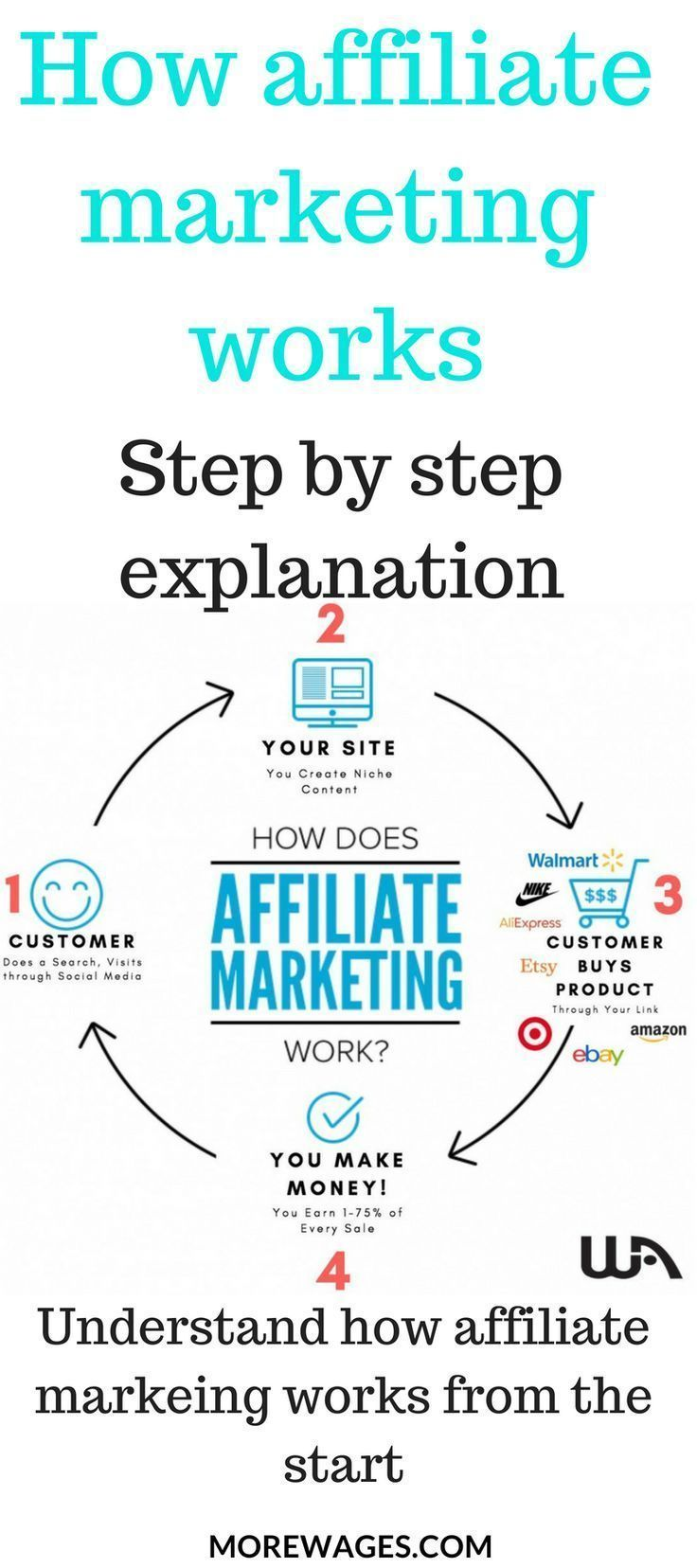 A Beginners Guide To Affiliate Marketing – That Marketing Mama // Direct Sales Tips // Network Marketing // Affiliate Marketing // Pinterest Ma