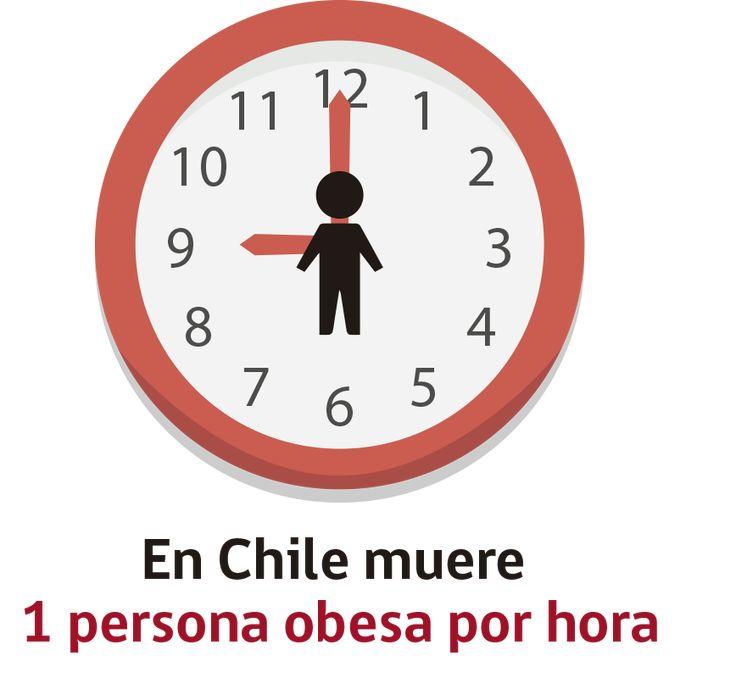 En Chile 1 de cada 11 muertes son atribuibles al exceso de peso (Minsal, 2007), de este estudio se desprende que en nuestro país muere una persona cada hora a causa de obesidad. Además, en nuestro país la mitad de...