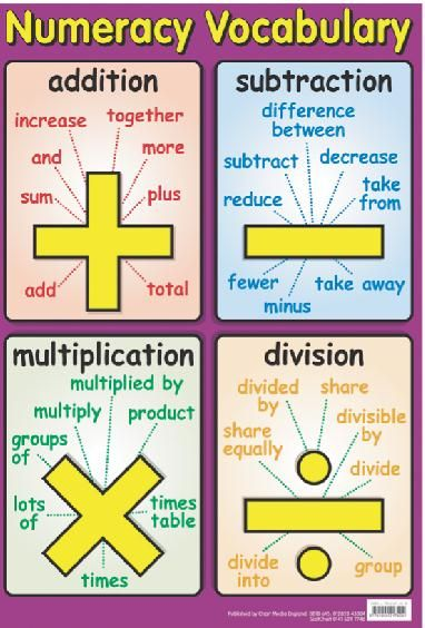 Vocabulario matemático. SUMA: incrementar, juntos, mas, añadir, total... RESTA: diferencia entre, quitar, reducir menos, quitar... MULTIPLICACIÓN: multiplicado por, producto, montones, veces... DIVISIÓN: dividido entre, grupos, repartir...                                                                                                                                                                                 Más