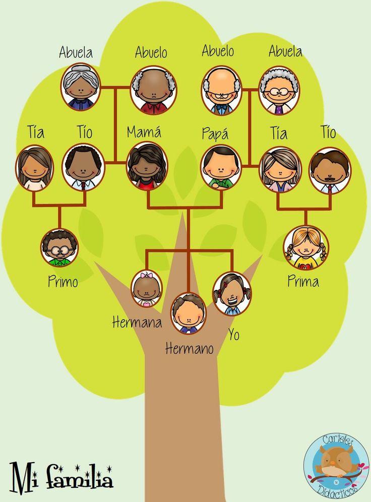 Pin De Jonathan Quistial En Arbol Family Tree For Kids Spanish