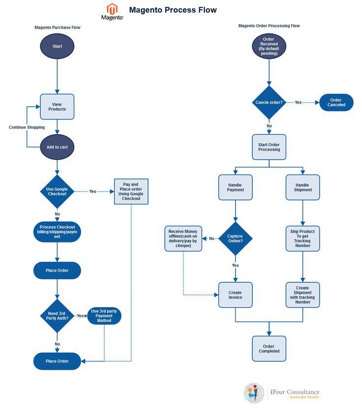 Pin by iFour Technolab Pvt Ltd on Magento development pany india | Process flow diagram