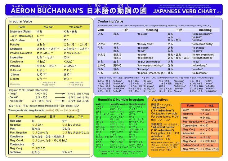 68 best japanese grammar images on pinterest japanese grammar learning japanese and japanese. Black Bedroom Furniture Sets. Home Design Ideas
