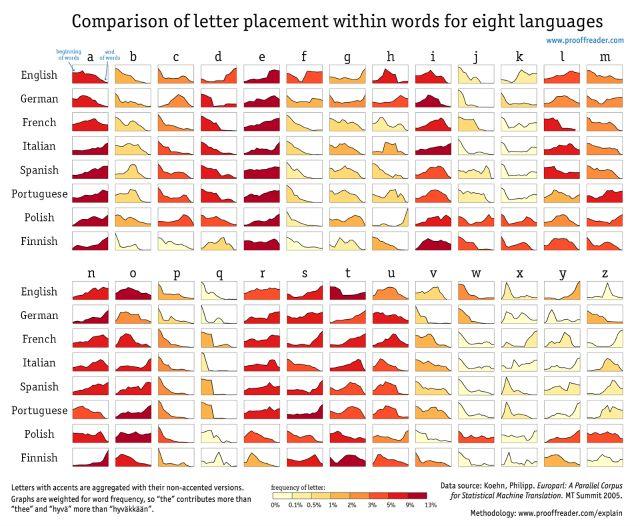 Où placer son Q dans chacune des langues européennes | Slate.fr