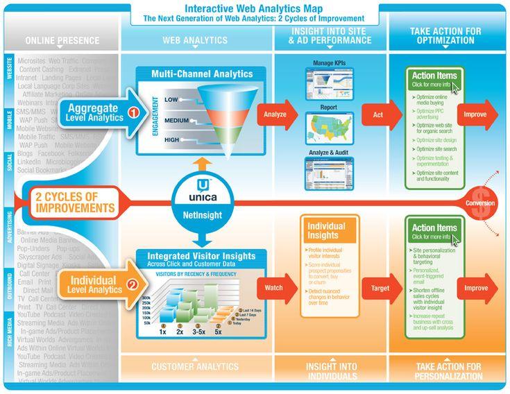 Interactive Web #Analytics Map   The Next Generation of Web Analytics: 2 Cycles of Improvement
