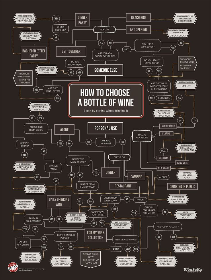 """Love this """"How to Choose Wine"""" from Wine Folly. Of course, a lot of times the choosing leads to Diversion Wine :) #cabernet #majesticred #chardonnay"""