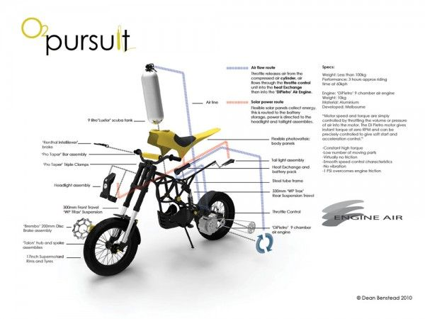 O2-air-powered-motorcycle-exploded-view True to DIY style, Benstead started with what he had and added only essential components to creating a working prototype. The Yamaha WR250R frame was fitted with a compressed-air engine, and a standard scuba diving tank, which substitutes nicely for the gas tank. Opened up all the way, the O2 Pursuit can travel over 60 miles on a single tank, and up to 87 mph.