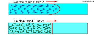 Image result for pipe laminar flow