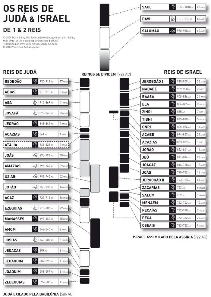 Reis-de-Israel-Linha-do-Tempo