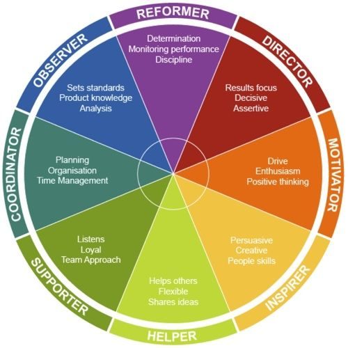 Personality - One of the best Personality test I've ever taken- Insights Discovery Model (used in work places)