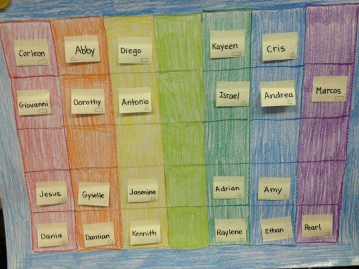'Ich drucke mir den Sitzplan im Klassenzimmer aus und markiere die Plätze mit kleinen Klebezetteln (jeder mit dem Namen eines Kindes) und organisiere sie so. Wenn ich einen Sitzplan irgendwann ändern will, hefte ich bloß die Zettel um!Extra-Tipp: Den Sitzplan in eine Plastikhülle stecken und dann mit abwischbaren Stiften Anmerkungen für Vertretungslehrer draufschreiben.'–Shewb05