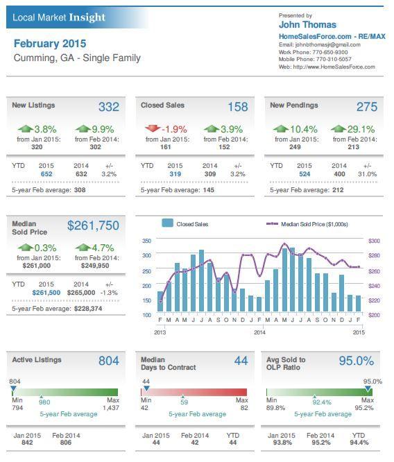 9 best Real Estate graphics images on Pinterest Real estate - sample real estate market analysis