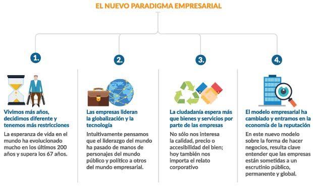 La responsabilidad social en el nuevo paradigma empresarial: Gestión estratégica de la empresa responsable y sostenible #RSC #RSE cc @anlsm