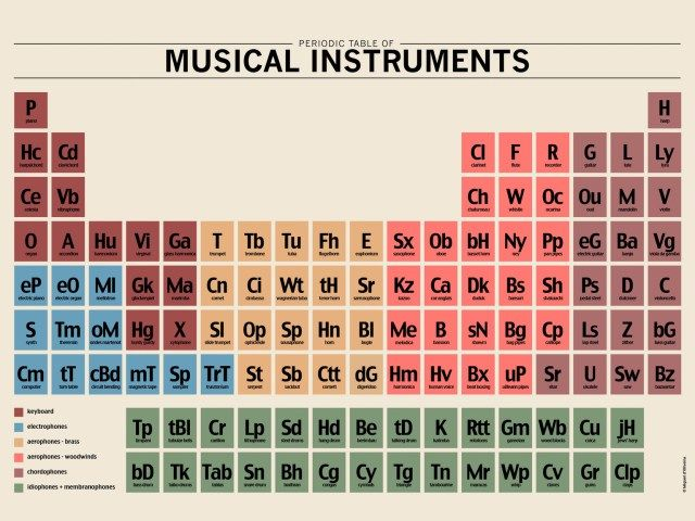 periodic-table-of-instruments