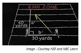 Teach Pythagorean Theorem With FootballMarching Band