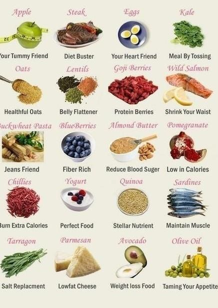 Here's are list of fat burning foods. Just add lemon water to this and you're good to go # ...