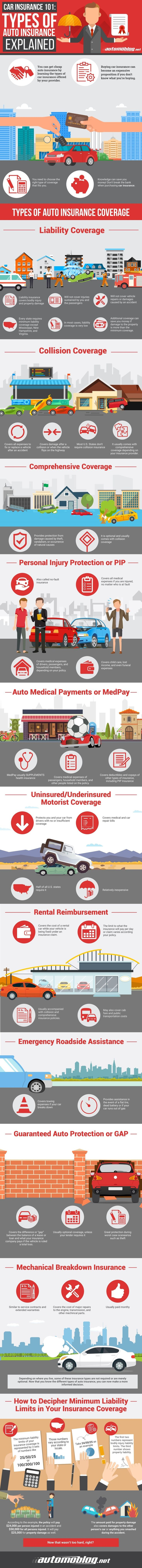 Are You Being Duped Into Buy A Car Insurance? - Infographic