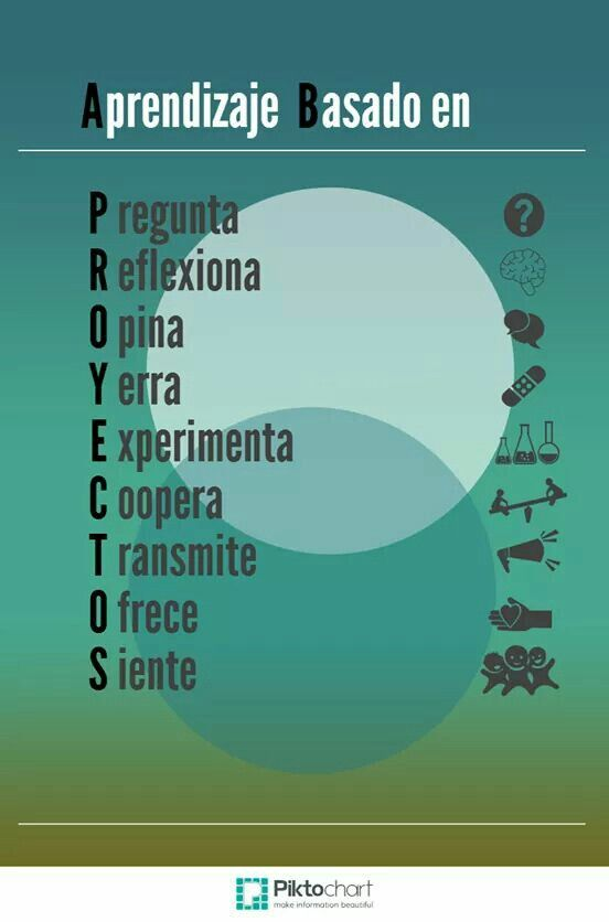 Aprendizaje basado en proyectos. Infografía que nos recuerda los principios del aprendizaje por proyectos.