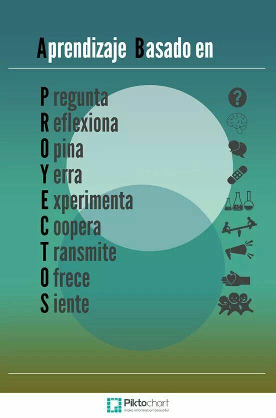 Asociación verbos de ABP Aprendizaje basado en proyectos, una forma de verlo en formato, anagrama