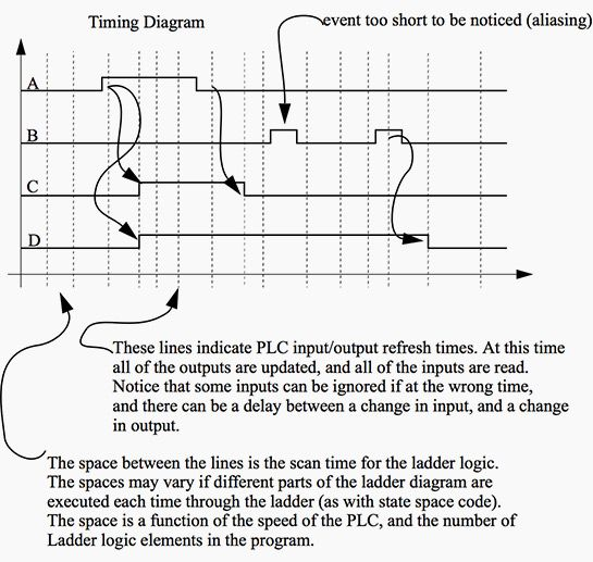 A Timing Diagram for the Ladder Logic in Figure 1