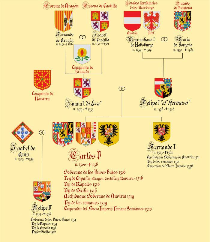 Herencia y patrimonio del Rey Carlos I de España, Carlos V como Emperador del Sacro Impero Romano