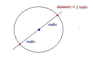 Propiedad del diámetro.