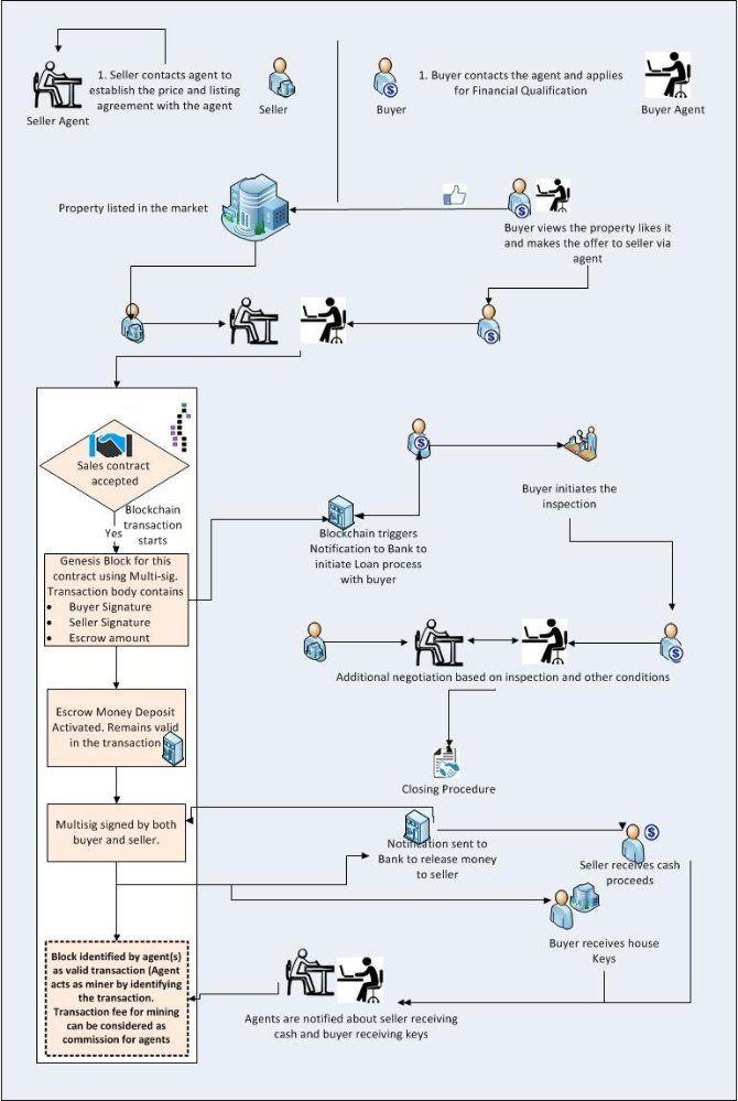 19 best Y4U Finance \ Banking images on Pinterest Finance - copy exchange blueprint application