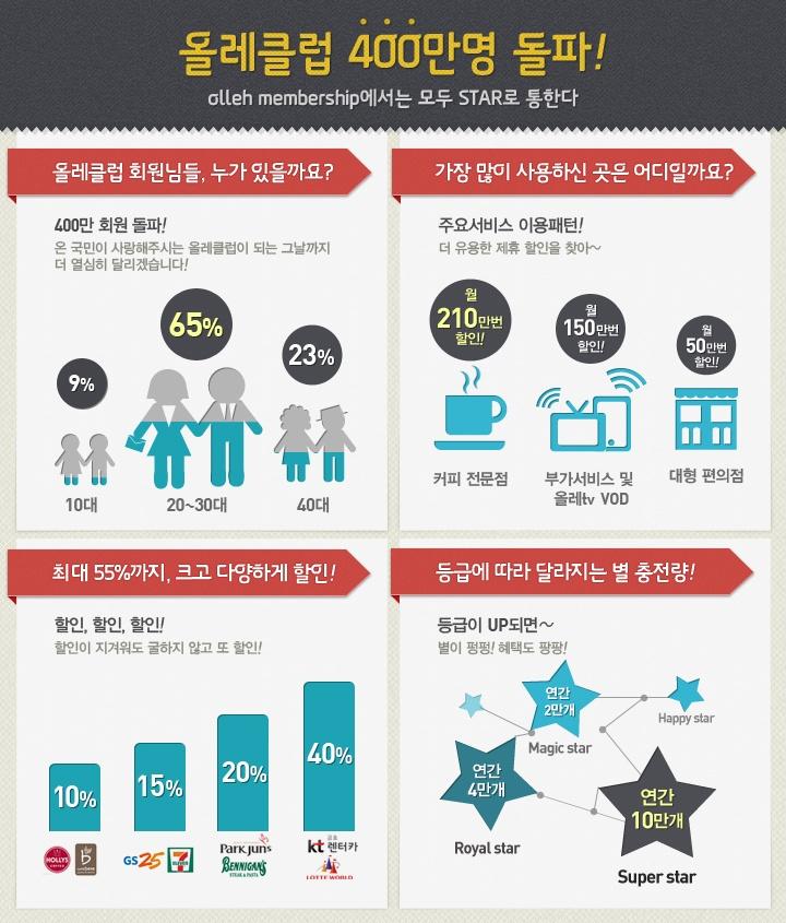 올레클럽 400만명 기념 인포그래픽  infographic