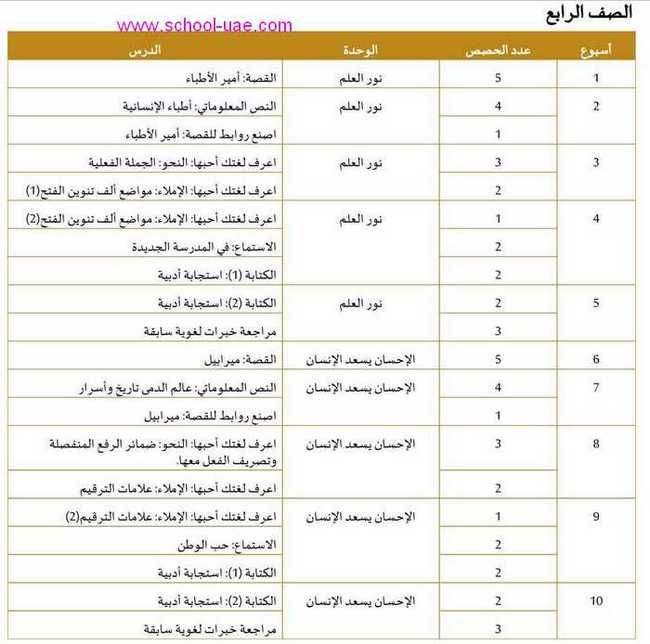 التوزيع الزمنى للخطة الفصلية مادة اللغة العربية للصف الرابع الفصل الثالث 2020 الامارات How To Plan School Periodic Table