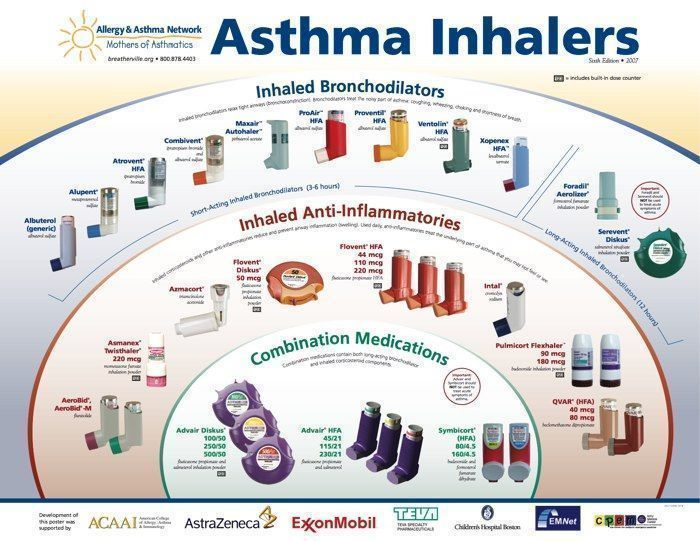 10 best Childhood Asthma images on Pinterest Allergy asthma - sample asthma action plan