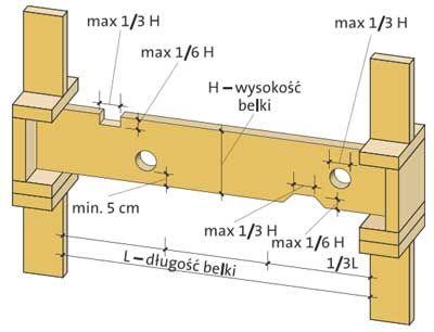 Wręby i otwory wiercone w belkach stropowych