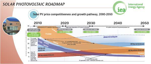 Publication:- Technology Roadmap: Solar Photovoltaic Energy - Foldout