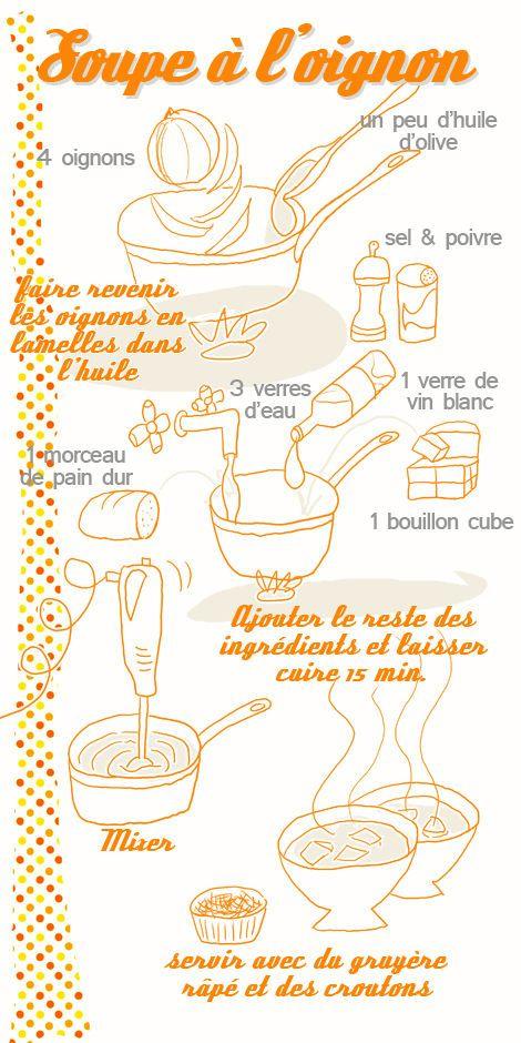 Aujourd'hui, un des grands classiques de la cuisine française, la soupe à l'oignon.
