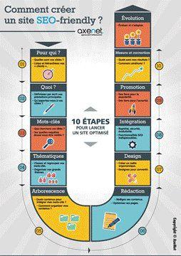 10 étapes pour créer un site SEO-friendly et améliorer son ranking google