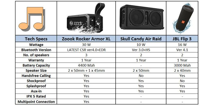 Buy Zoook Rocker Armor XL (30W) Bluetooth Speaker with Twin Bass Radiators and 4400 mah Battery Online at Best Price in India - Snapdeal