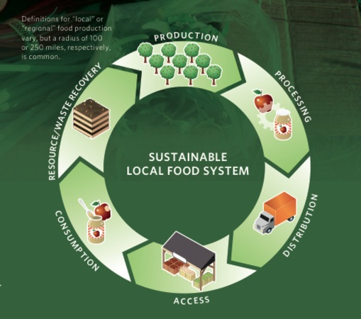 Experts: A Local, Sustainable Food System Is Worth Billions - Lake Forest-Lake Bluff, IL Patch