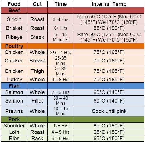 Best 25+ Temperature chart ideas on Pinterest Meat temperature - celsius to fahrenheit charts