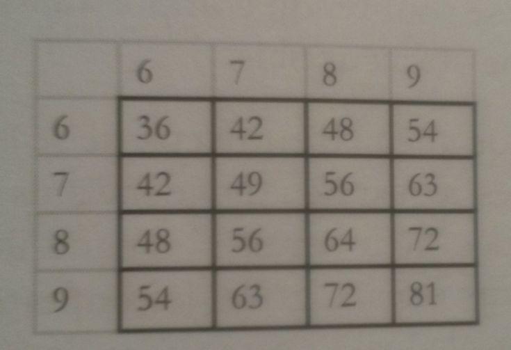 17 meilleures id es propos de l 39 apprentissage des tables for Connaitre ses tables de multiplication