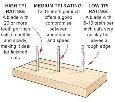How to Choose a Jig Saw Blade: The biggest reason a jig saw is so capable, is the wide variety of blades available. For cutting wood alone, you'll find blades for fast cuts, smooth cuts, straight cuts, and tightly-curved cuts. Plus, there are blades for cutting metal, plastic, acrylic, ceramics, and leather, among others. And you'll find general-purpose blades that cut just about anything. When selecting a blade, you also need to make sure it will deliver the quality of cut you need.