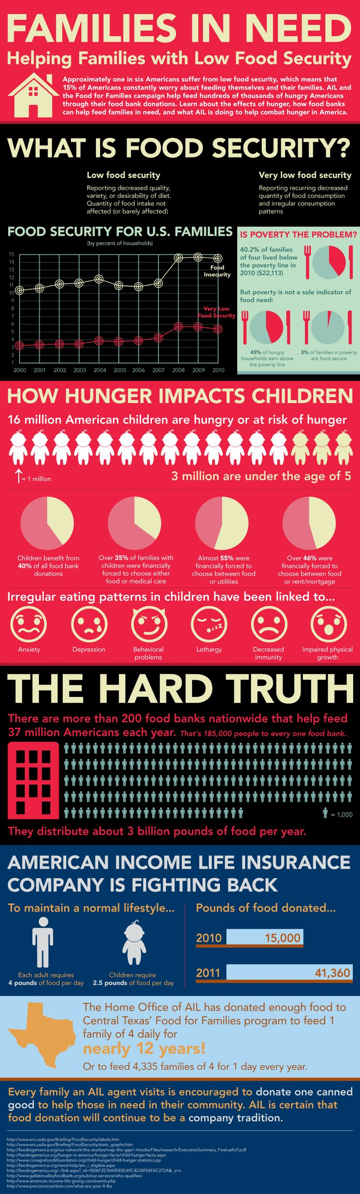 This Infographic demonstrates AIL & Food for Families philanthropic efforts to help combat hunger in America.