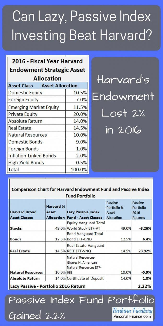 The Winner Is Harvard Endowment Fund Or The Lazy Investment