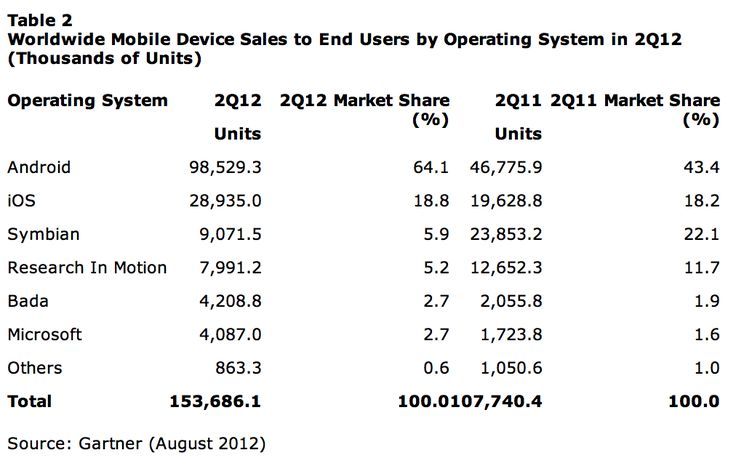 Gartner: Global smartphone sales fell 2.3 percent in Q2 thanks to 'iPhone 5′ anticipation