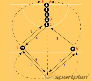 Netball Coaching: Left & Right Combination Passing