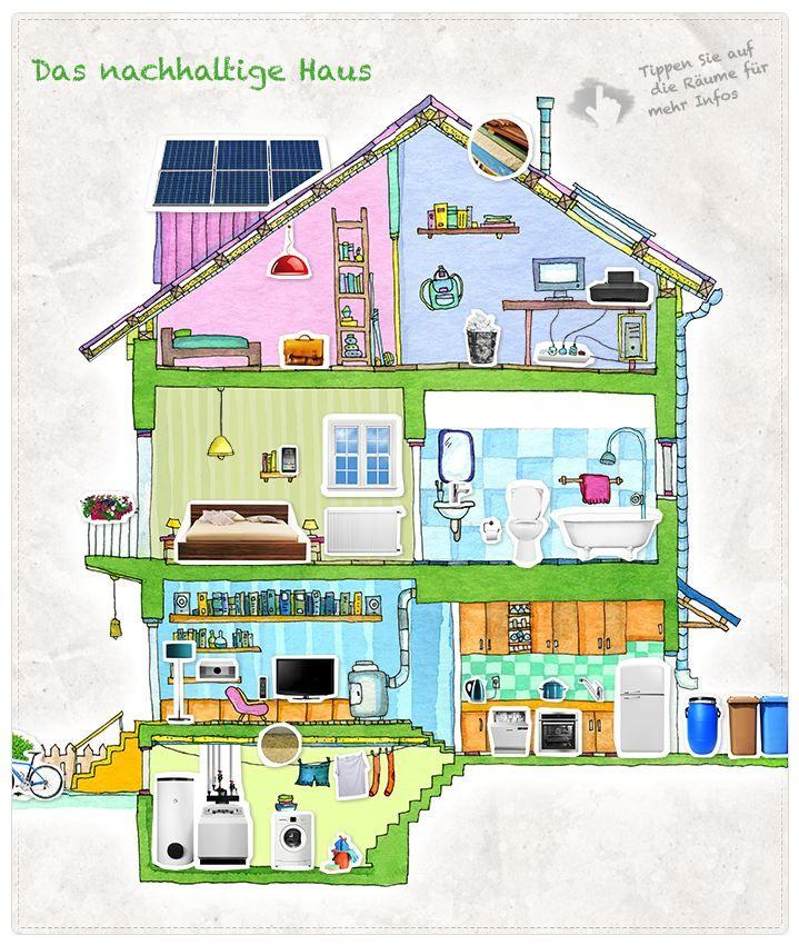 Das nachhaltige Haus: Die interaktive Hausübersicht liefert viele praktische Tipps für einen bewussten Umgang mit Energie und Ressourcen.