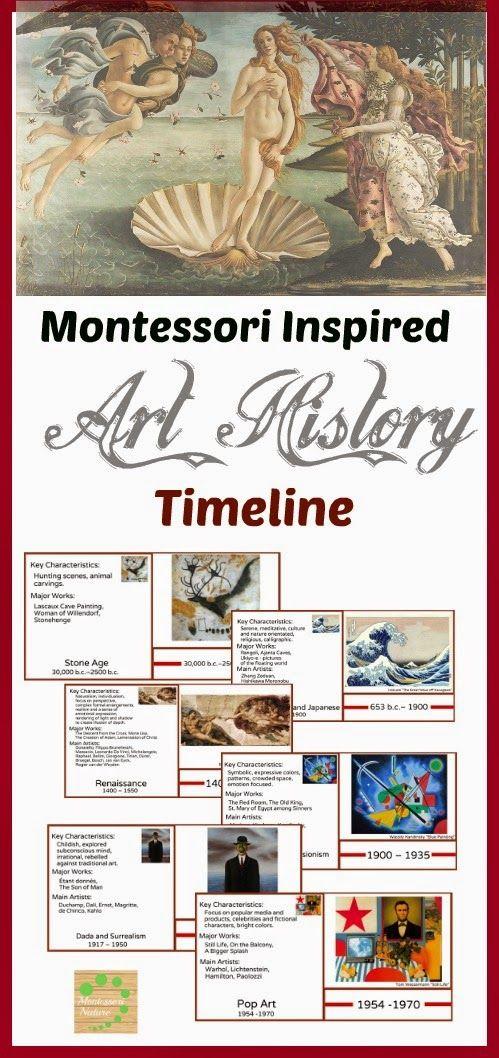 Art History Timeline Printables via Montessori Nature Blog