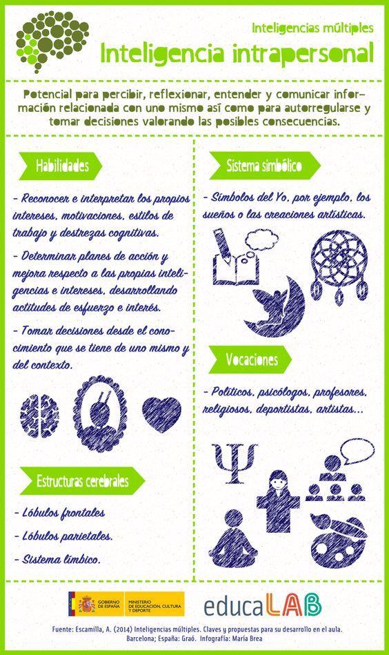 Hola: Una infografia sobre Inteligencias múltiples: inteligencia intrapersonal. Vía Un saludo