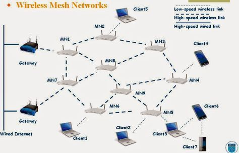 What Is Wireless Mesh Network And What Are The Advantages Of This Network
