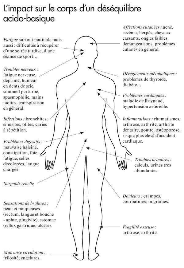 l'impact sur le corps d'un déséquilibre acide-basique